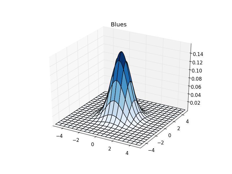 Matti Pastell » Matplotlib colormaps with a surface plot