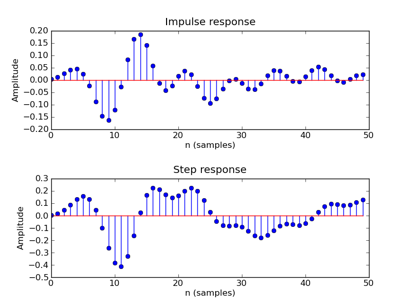 Impulse and step response